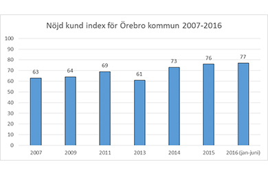 Sysselsattningstrenden i olika svenska branscher